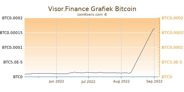 Visor.Finance Grafiek 3 Maanden