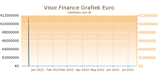 Visor.Finance Grafiek 6 Maanden