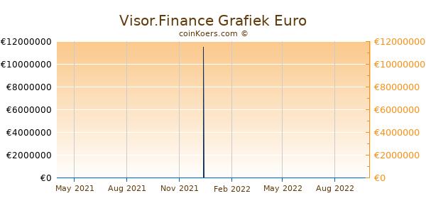 Visor.Finance Grafiek 1 Jaar
