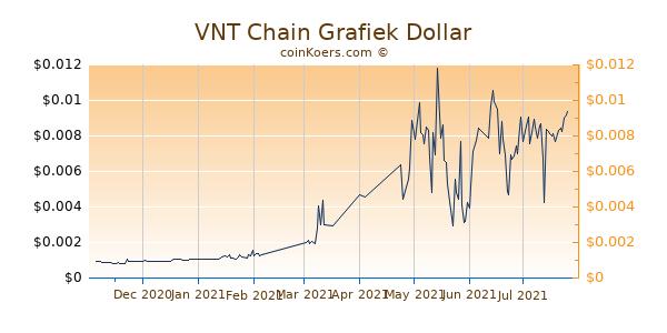 VNT Chain Grafiek 6 Maanden