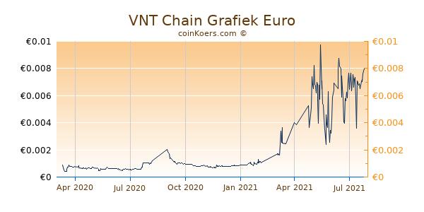 VNT Chain Grafiek 1 Jaar