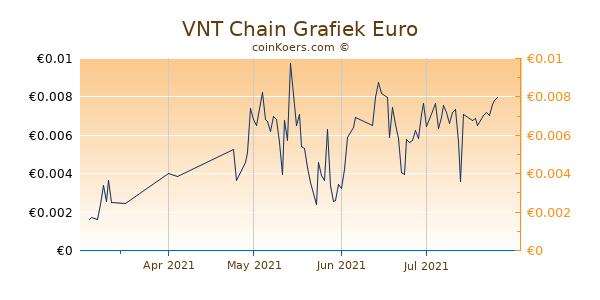 VNT Chain Grafiek 3 Maanden