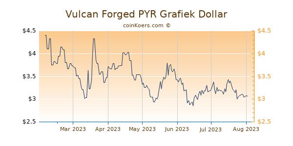 Vulcan Forged PYR Grafiek 6 Maanden
