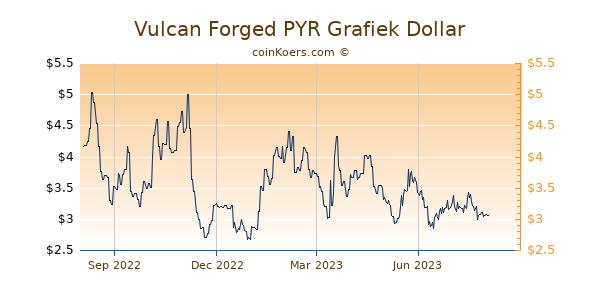 Vulcan Forged PYR Grafiek 1 Jaar