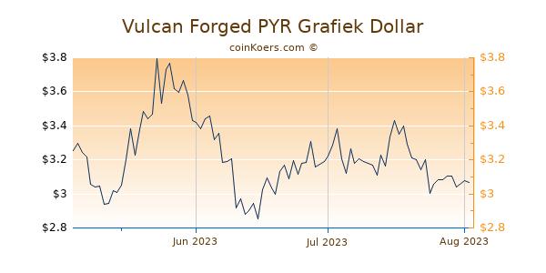 Vulcan Forged PYR Chart 3 Monate