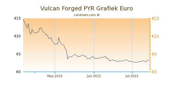 Vulcan Forged PYR Grafiek 3 Maanden