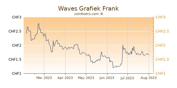 Waves Grafiek 6 Maanden