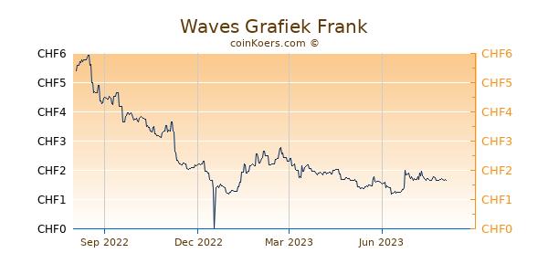 Waves Grafiek 1 Jaar