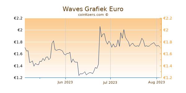 Waves Grafiek 3 Maanden