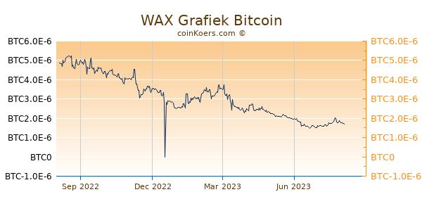 WAX Grafiek 1 Jaar