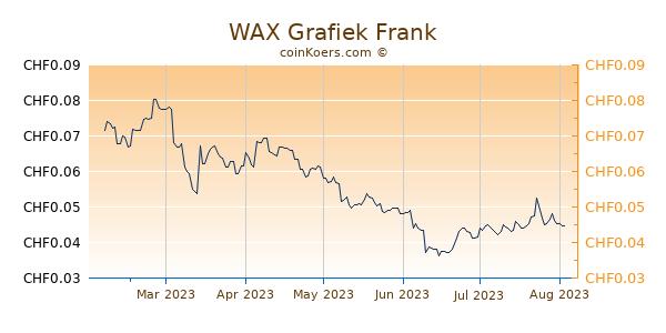 WAX Grafiek 6 Maanden