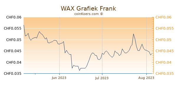 WAX Grafiek 3 Maanden