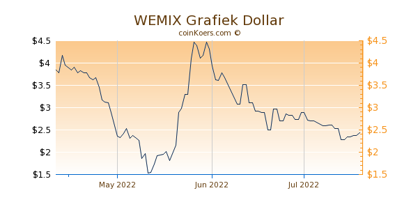WEMIX Chart 3 Monate
