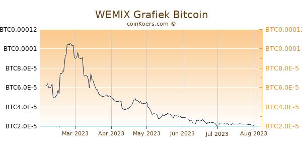 WEMIX Grafiek 6 Maanden