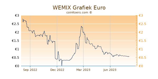 WEMIX Grafiek 1 Jaar