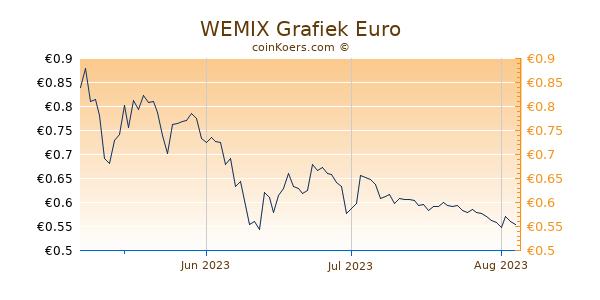 WEMIX Grafiek 3 Maanden