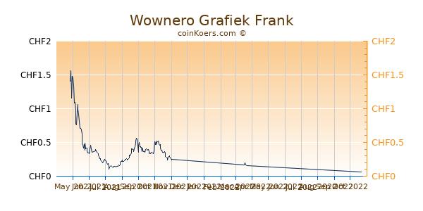 Wownero Grafiek 6 Maanden