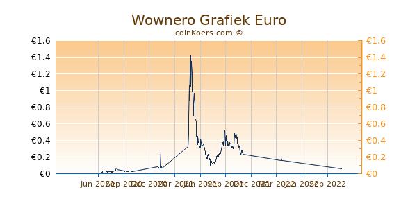 Wownero Grafiek 1 Jaar