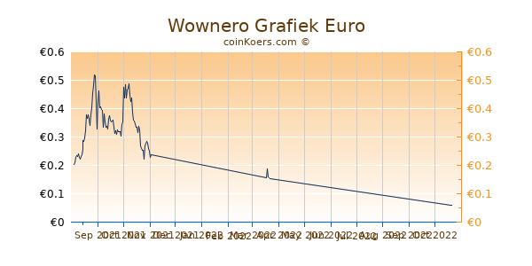 Wownero Grafiek 3 Maanden