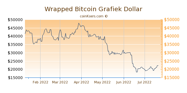 Wrapped Bitcoin Grafiek 6 Maanden