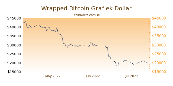 Wrapped Bitcoin Chart 3 Monate