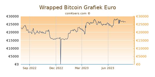 Wrapped Bitcoin Grafiek 1 Jaar