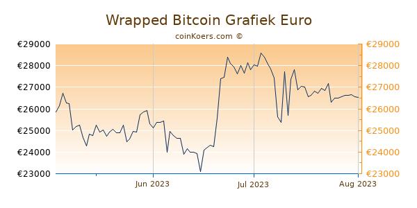 Wrapped Bitcoin Grafiek 3 Maanden