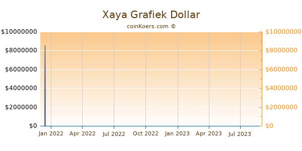 Xaya Grafiek 1 Jaar