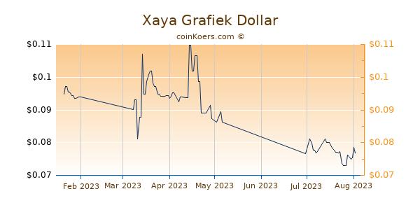 Xaya Chart 3 Monate