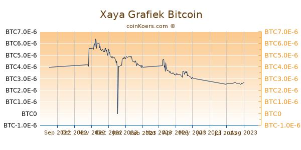 Xaya Grafiek 6 Maanden