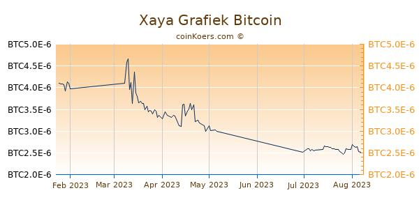 Xaya Grafiek 3 Maanden