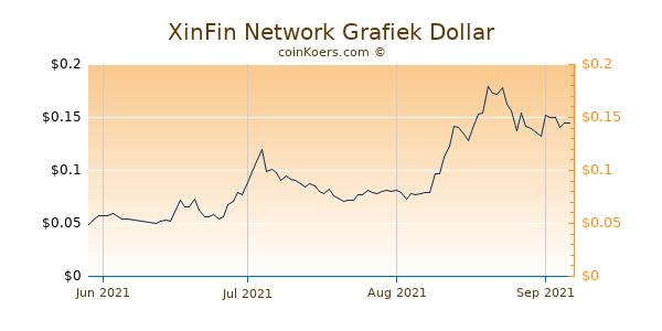 XinFin Network Chart 3 Monate