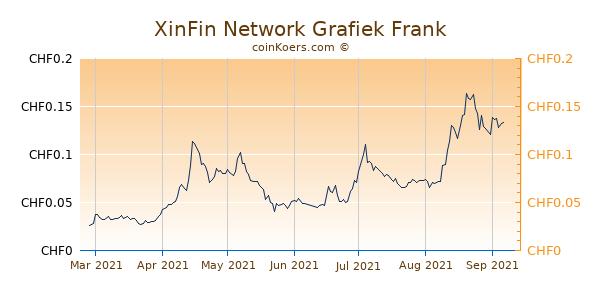 XinFin Network Grafiek 6 Maanden