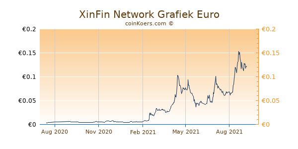 XinFin Network Grafiek 1 Jaar