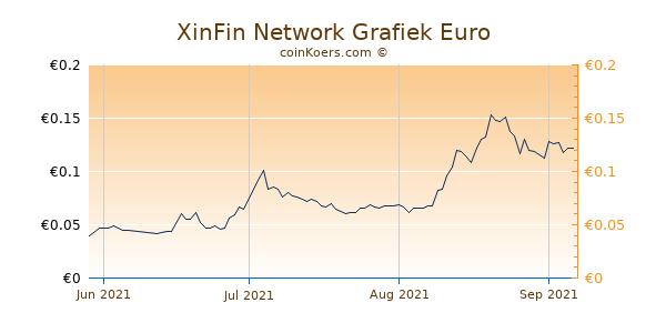 XinFin Network Grafiek 3 Maanden