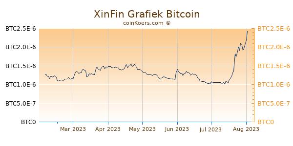 XinFin Grafiek 6 Maanden