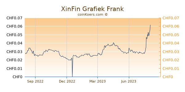 XinFin Grafiek 1 Jaar