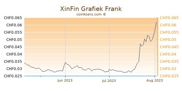 XinFin Grafiek 3 Maanden