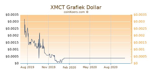 XMCT Grafiek 1 Jaar