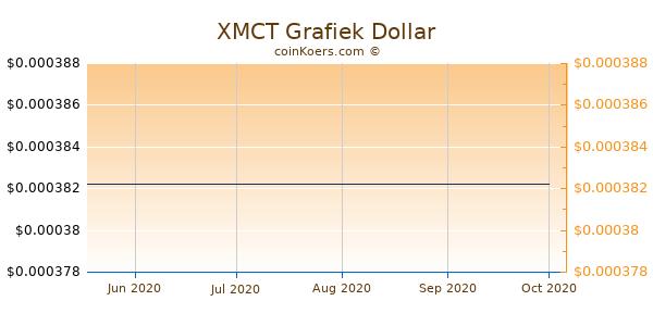 XMCT Chart 3 Monate