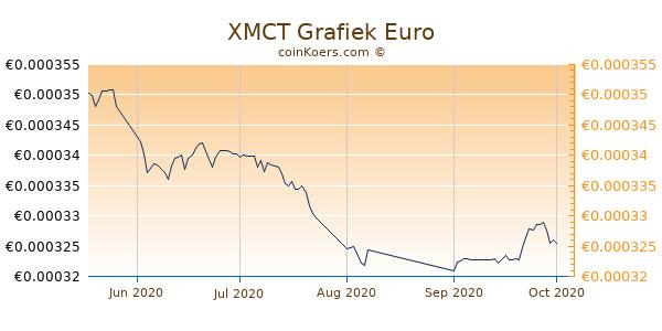 XMCT Grafiek 3 Maanden