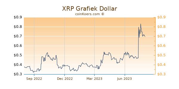 XRP Grafiek 1 Jaar