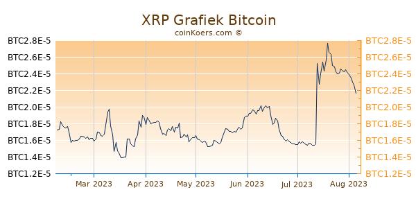 XRP Grafiek 6 Maanden