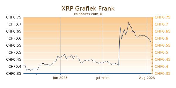 XRP Grafiek 3 Maanden