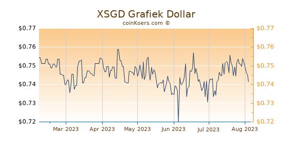 XSGD Grafiek 6 Maanden