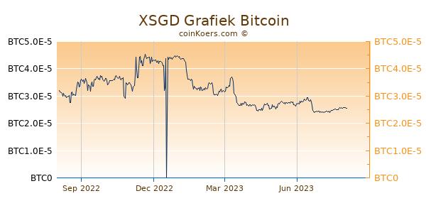 XSGD Grafiek 1 Jaar