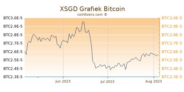 XSGD Grafiek 3 Maanden