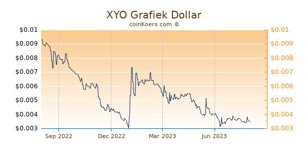 XYO Grafiek 1 Jaar