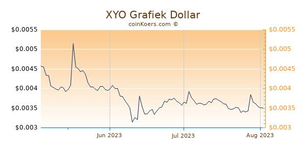 XYO Chart 3 Monate