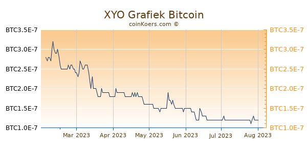 XYO Grafiek 6 Maanden